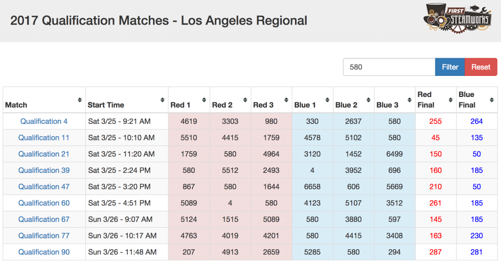 FRC LA Regional Team 580 Qualification Scores